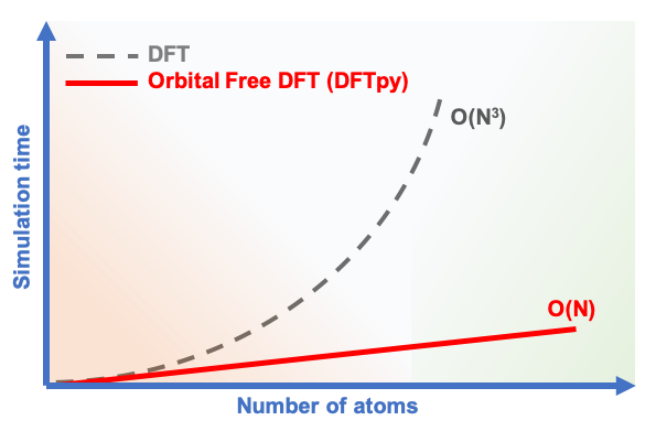 Text Box: Figure 1: Computational scaling vs Number of atoms. O(N) / O(N3) mean the algorithm linearly / cubically scales with respect to the number of atoms. In a cubically scaling algorithm like DFT, when the system size is doubled, the computational cost to run the algorithm increases by eight-fold.