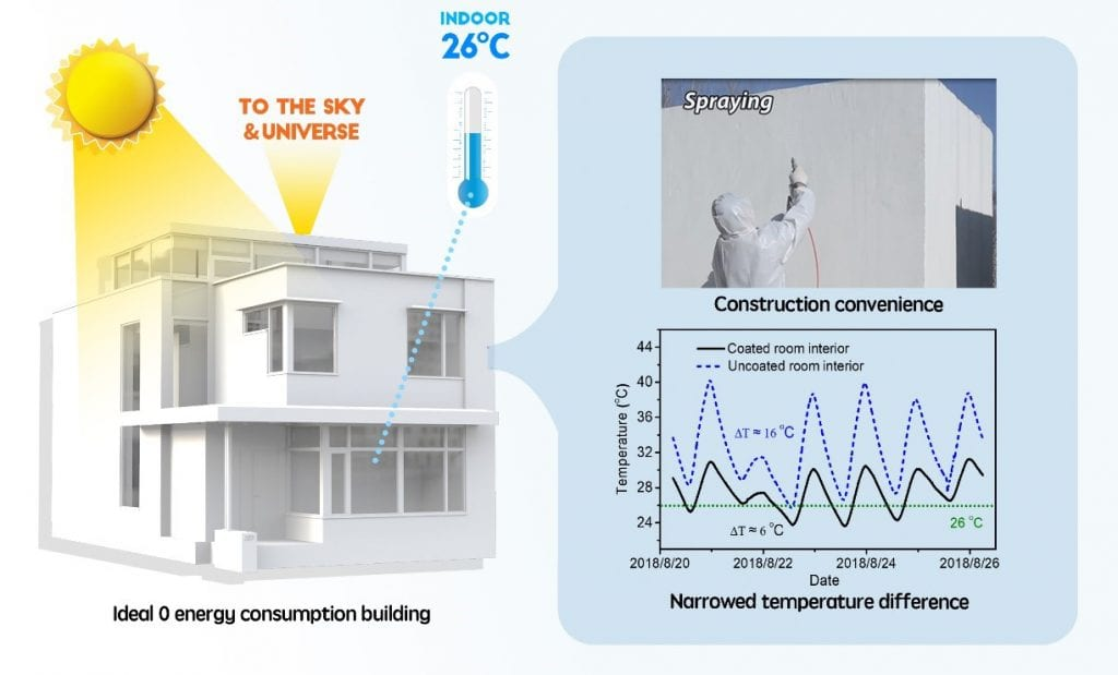 An Eco Friendly Smart Coating To Keep Buildings Cool Without Air Conditioners Advanced Science News